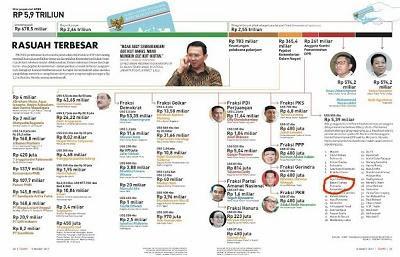 Ahok Tidak Berperan Aktif Didugaan Kasus Korupsi e-KTP, Pakar: Keliru, Itu Ada Delik di Komisi