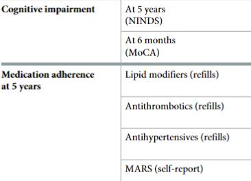 図:服薬遵守と認知障害