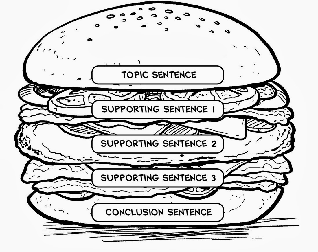 Hamburger essay graphic organizer