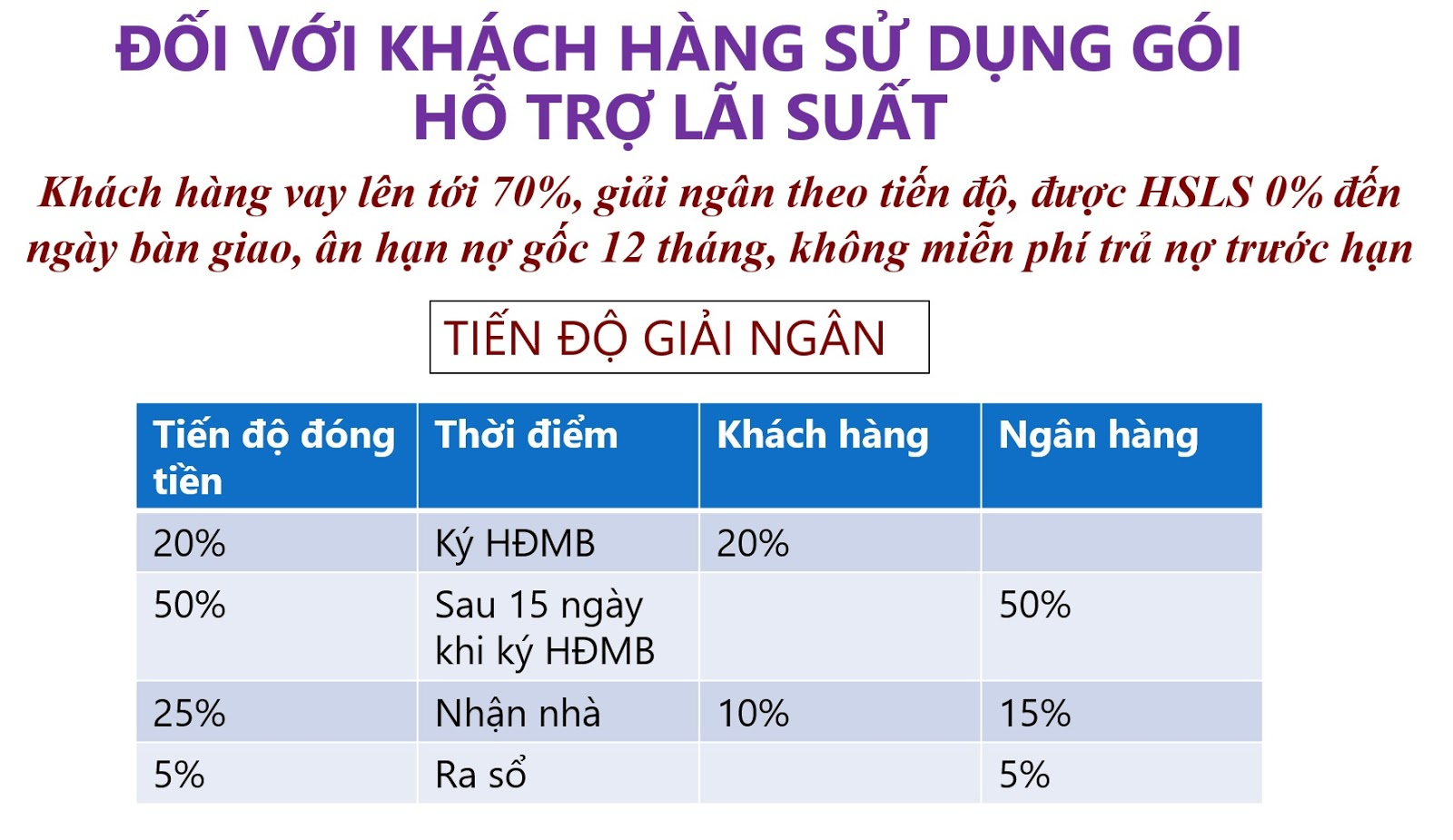 Tiến độ thanh toán danh cho khách hàng vay 0% ngân hàng BIDV & ngân hàng Liên Việt