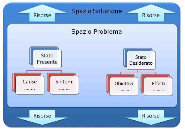 spazio soluzione