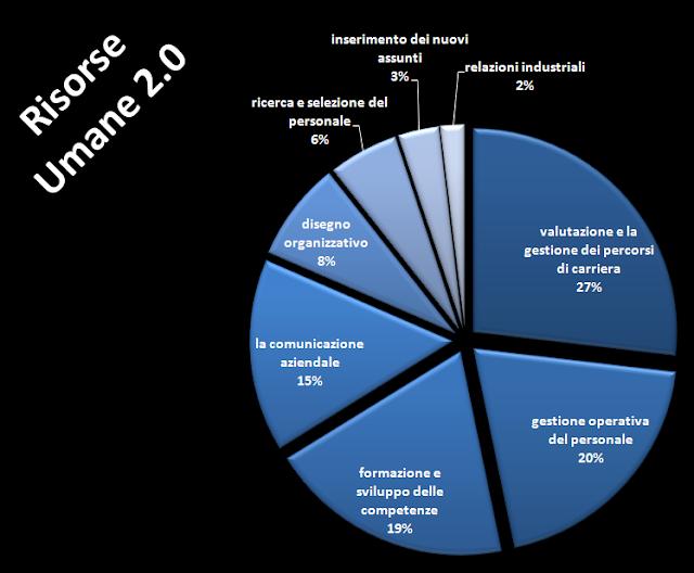 Risorse-Umane-2.0