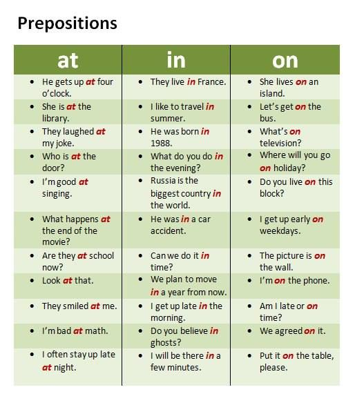 Preposition In Learn In Marathi All Complate: Valanglia: PREPOSITIONS: USE AND COMMON MISTAKES