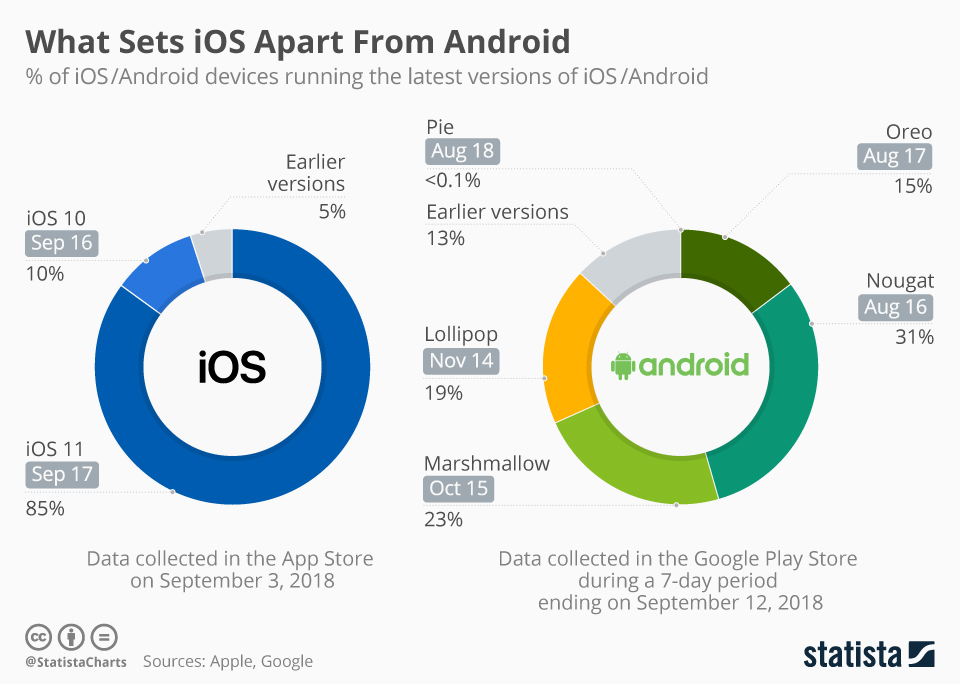 What Sets Apple iOS Apart From Google Android - infographic
