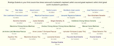 Philippine Family Trees Series: Connecting All Filipino Families