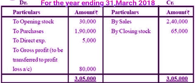 Closing stock
