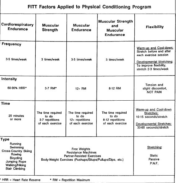 Army Training Strategy: Army Physical Fitness Workout Plan