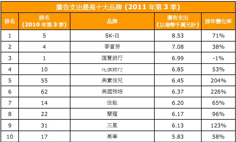 廣告101 - 新聞與資訊: admanGo 2011 年第3 季香港市場廣告支出回顧