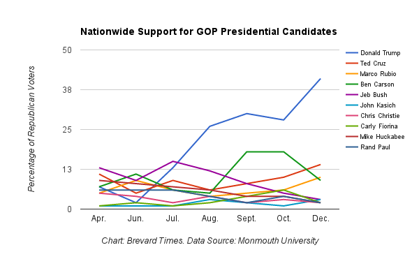 GOP Presidential Poll Chart