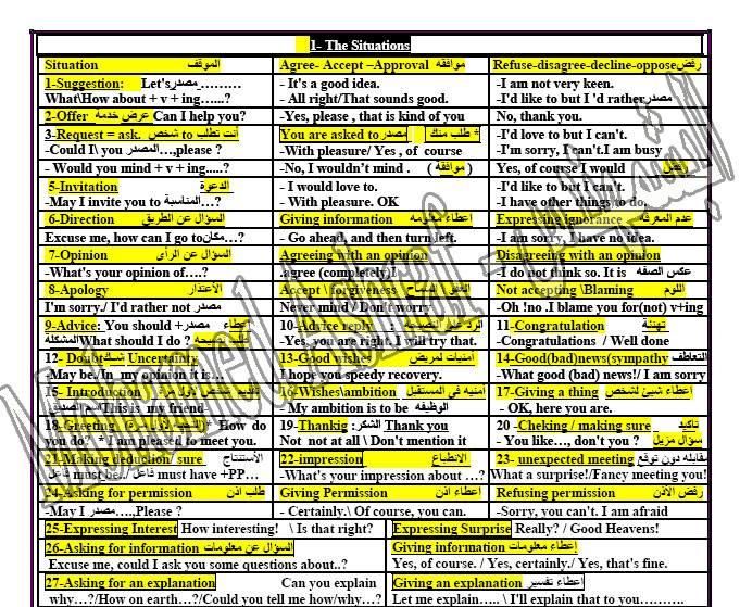 اقوى مراجعات فى اللغة الانجليزية  الصف الثالث الثانوي ,مراجعة كاملة تشمل جميع اجزاء المنهج