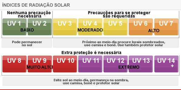Para encerrar fiz um tutorial sobre o site CPTEC-INPE para que você  consulte diariamente a previsão do tempo, qualidade do ar e índice UV.  Confira  53cd3c9ae3