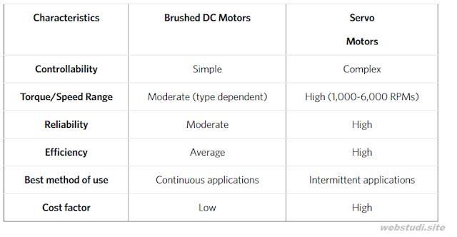Gambar-tabel-perbedaan-motor-DC-motor-servo