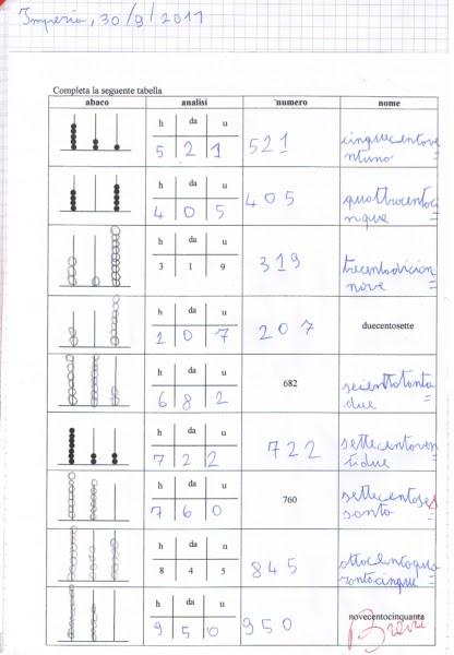 Top didattica matematica scuola primaria: I numeri oltre il 100 (ed  WO56