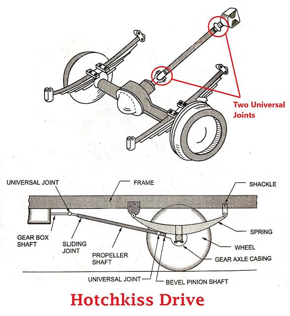 Hotchkiss drive