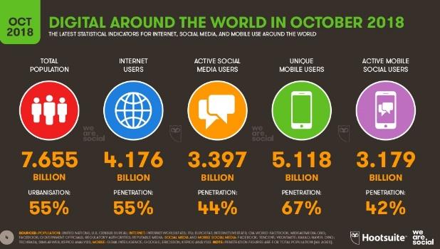 crecimiento-anual-digital-octubre-2018