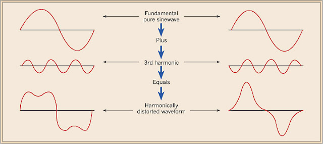 Fundamental to Distorted harmonics waveform