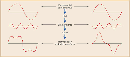 Know about Harmonics and its Effects