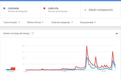 Cataluña en Google Trends