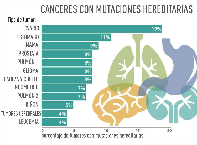 enfermedades hereditarias diabetes