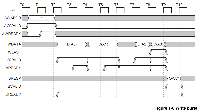 Spi Protocol Verification Protocols Figure 2 Timing Diagram Low Power Interface Signals