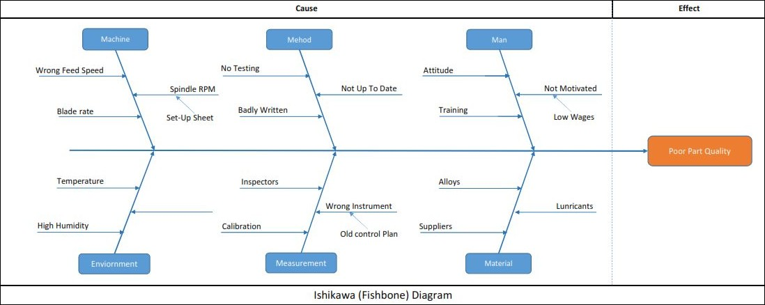 Mechanical Inventors Ishikawa Fishbone Diagram