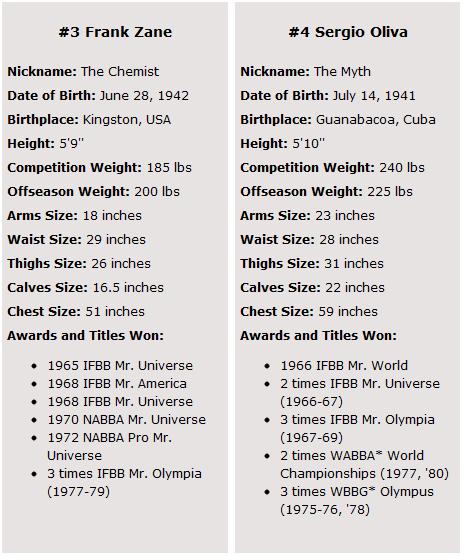 strength fighter u2122  top 10 best bodybuilders of all time