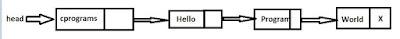 linked list explanation