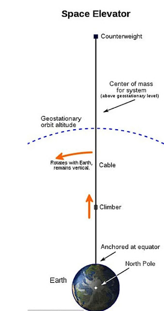 Space elevator Schematic diagram