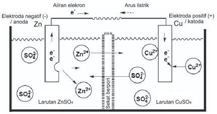 Media belajar online sel volta sel galvani pada anoda supaya zn dapat berubah menjadi zn2 dan melepas elektron maka batang zn dicelupkan dalam larutan elektrolit yang tidak bereaksi dengan zn ccuart Choice Image