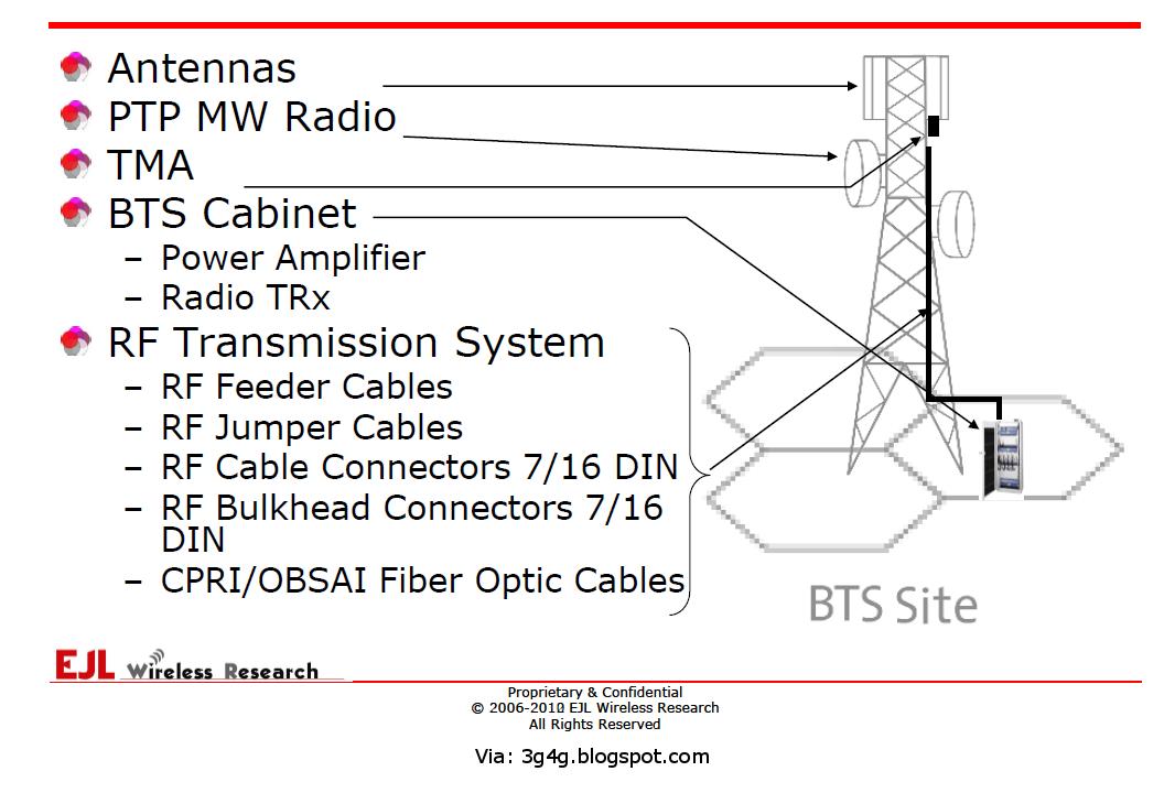 The 3G4G Blog: GSM