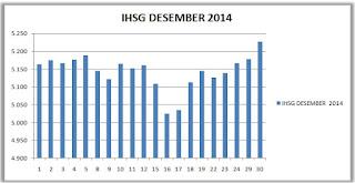IHSG Desember 2014