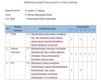 Pemetaan KD 3 dan 4 Kelas 6 Semester 2 Revisi 2018