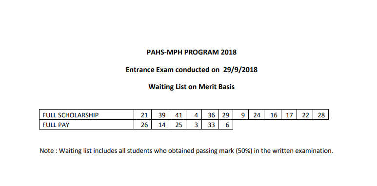 MPH Entrance Exam Result Waiting List