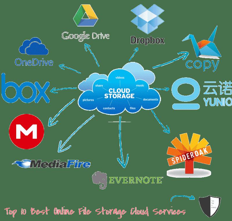 Top 10 Best Free Online File Storage Websites  Cloud