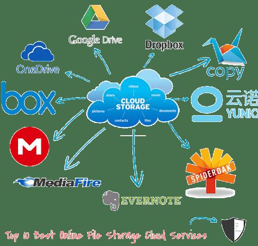 Top 10 Brands Best Free Online File Storage Websites Cloud Services