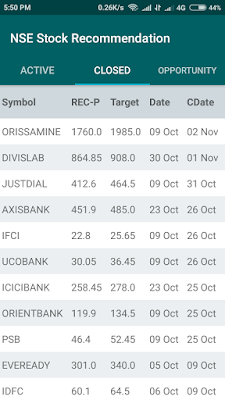 List of closed stocks