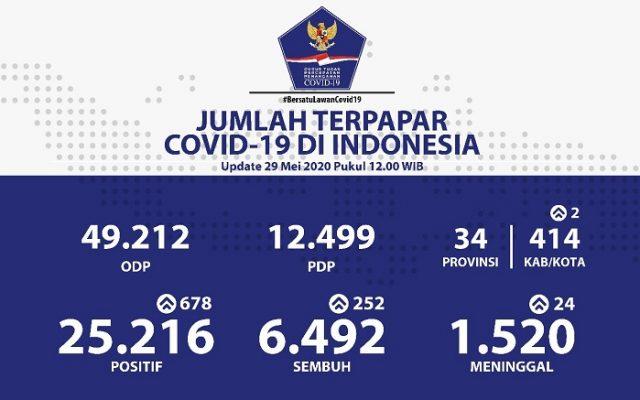 Positif Covid-19 Tembus 25,000 Orang, Meninggal Dunia Tembus 1,500 Orang