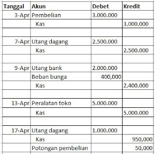 Akuntansi Berbagai Perusahaan Dagang