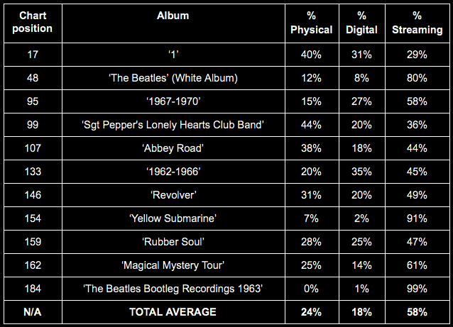 The Beatles - First Week Streaming Data Breakdown
