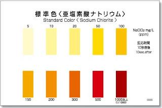 Test thử Sodium chlorite - kiểm tra nhanh hàm lượng NaClO2 - Test thử nhanh sodium chlorite - test thử nhanh cod - test nhanh kyoritsu