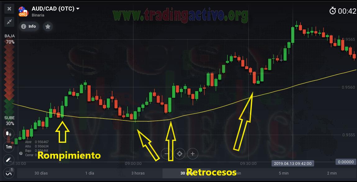 Cuanto tiempo se necesita para ser trading de opciones binarias