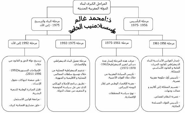 ملخص درس المراحل الكبرى لبناء الدولة المغربية الحديثة للسنة الثالثة إعدادي