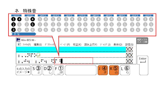 ④、⑤の点が表示された点訳ソフトのイメージ図と、④、⑤の点がオレンジ色で示された6点入力のイメージ図