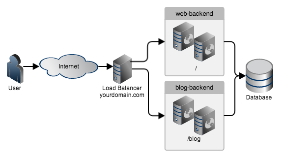 Introduction to HAProxy and Load Balancing Concepts - TECHSUPPORT