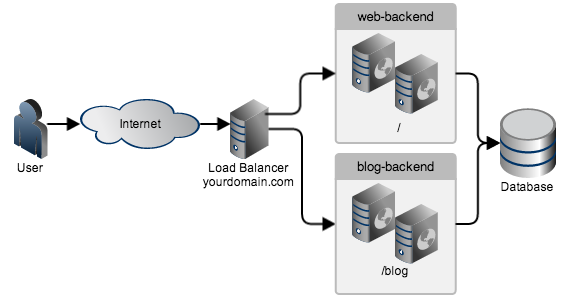 Introduction To Haproxy And Load Balancing Concepts