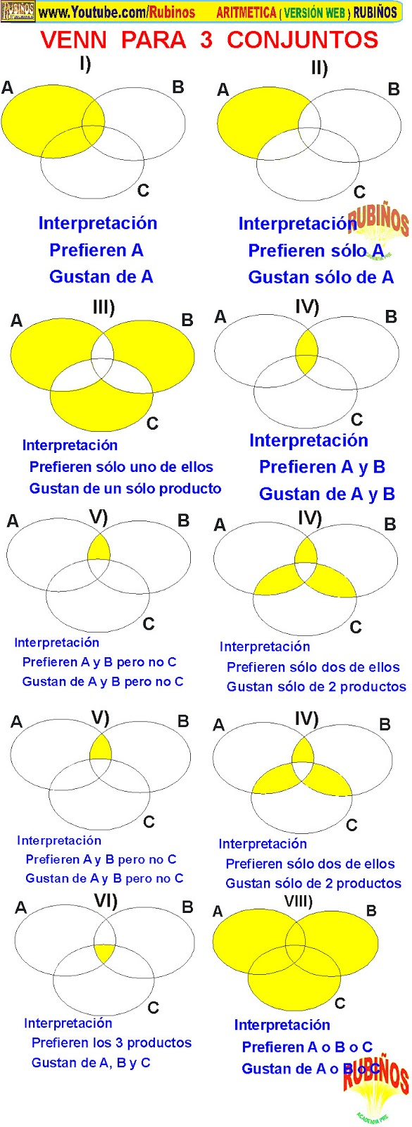 small resolution of diagramas de venn euler en tres conjuntos ejercicios y problemas resueltos en pdf y videos