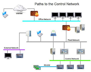 Paths to the Control Network 1