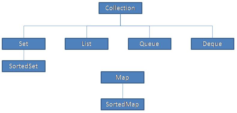 Заметки программистера: Что надо знать про коллекции в Scala