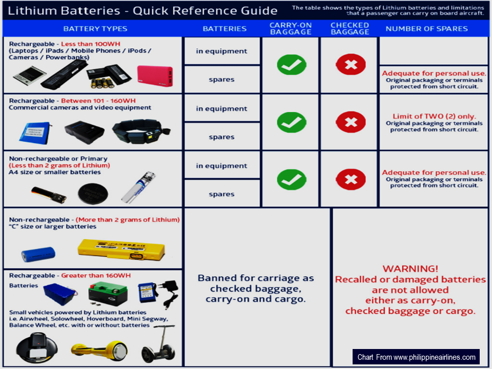 an you bring batteries during flight?  Philippine Airlines has specific restrictions in carrying batteries during a flight.    Lithium metal (non-rechargeable) batteries are limited to 2 grams of lithium per battery. Lithium-ion (rechargeable) batteries are limited to a rating of 100 watt-hours (Wh) per battery.    With airline approval, passengers may also carry up to two spare larger lithium ion batteries (101-160 watt-hours). No more than two spare batteries may be carried in carry-on baggage.    Batteries must be protected from damage and short circuit. The terminals of spare batteries must be protected to prevent short circuit by using the original battery packaging, taping the terminals and putting batteries individually into appropriate plastic bags.    Banned Items for carriage as check-in, carry-on or hand-carry and cargo with or without batteries:  Balance Wheel  Hoverboard  Air Wheel  Solowheel  Mini-Segway  Advertisement           Sponsored Links          Frequent travelers and migrant workers including overseas Filipino workers (OFW) often carry electronic gadgets like mp3 players and mobile phones to provide them entertainment or a laptop computer to allow them to work throughout their flight. Of course, it will need power, and that's where batteries are useful. For long trips, you will gonna need more of it and spare batteries help all the time.  Airline companies have a strict regulation of bringing batteries onboard for the safety of the plane as well as the passengers.     According to Transports Safety Administration (TSA), batteries like the typical AA, AAA, C, D, 9V, button cell can be brought and placed in a carry-on bag. You can also bring lithium batteries provided it is installed on your device. Lithium batteries that are not rechargeable are also allowed.  the abovementioned items is also allowed on the check-in baggage.        However, there are also kinds of batteries which are totally not allowed inside the aircraft and this includes the