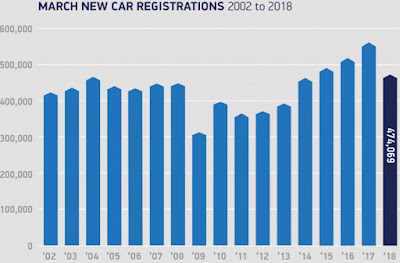 SMMT March New Car Registrations 2002 - 2018